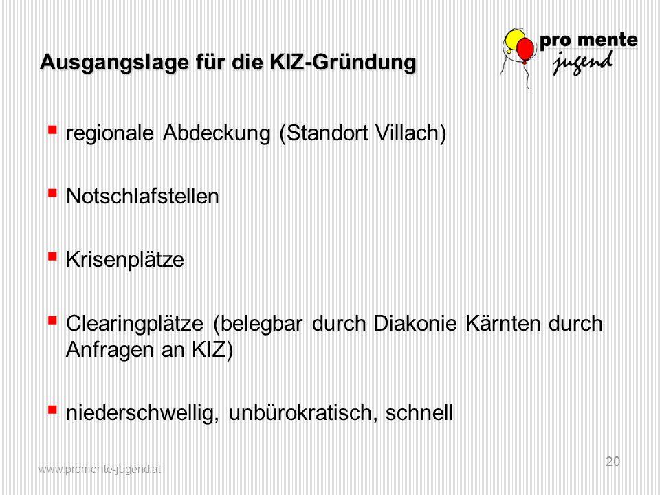 www.promente-jugend.at 20 Ausgangslage für die KIZ-Gründung  regionale Abdeckung (Standort Villach)  Notschlafstellen  Krisenplätze  Clearingplätz