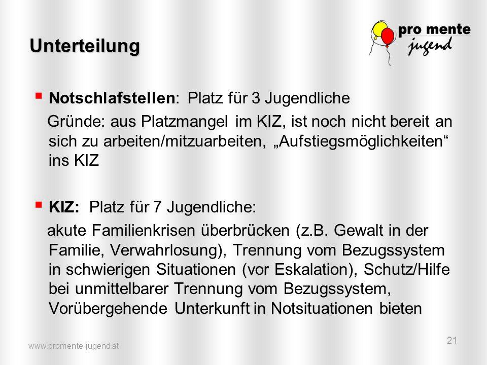 www.promente-jugend.at 21 Unterteilung  Notschlafstellen: Platz für 3 Jugendliche Gründe: aus Platzmangel im KIZ, ist noch nicht bereit an sich zu ar