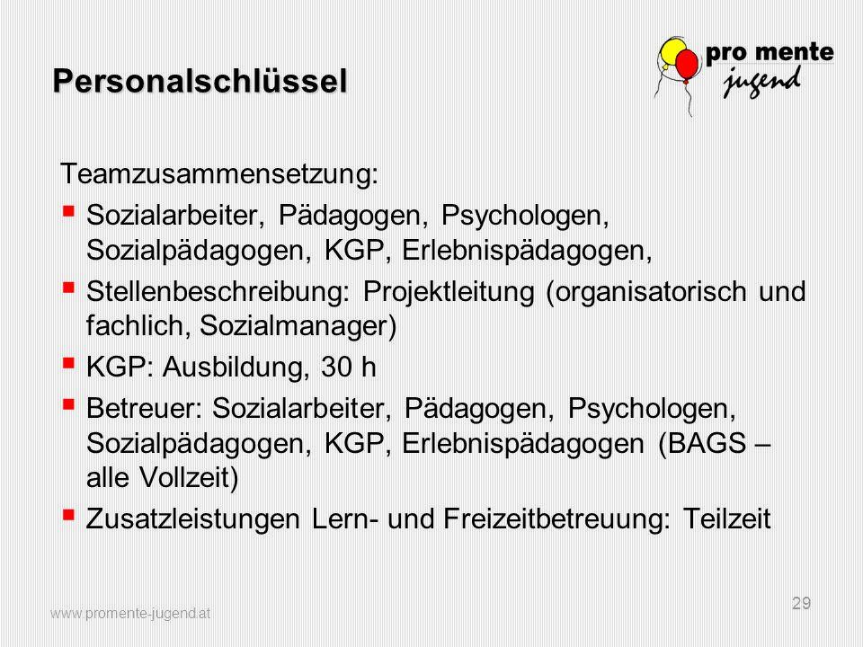 www.promente-jugend.at 29 Personalschlüssel Teamzusammensetzung:  Sozialarbeiter, Pädagogen, Psychologen, Sozialpädagogen, KGP, Erlebnispädagogen, 