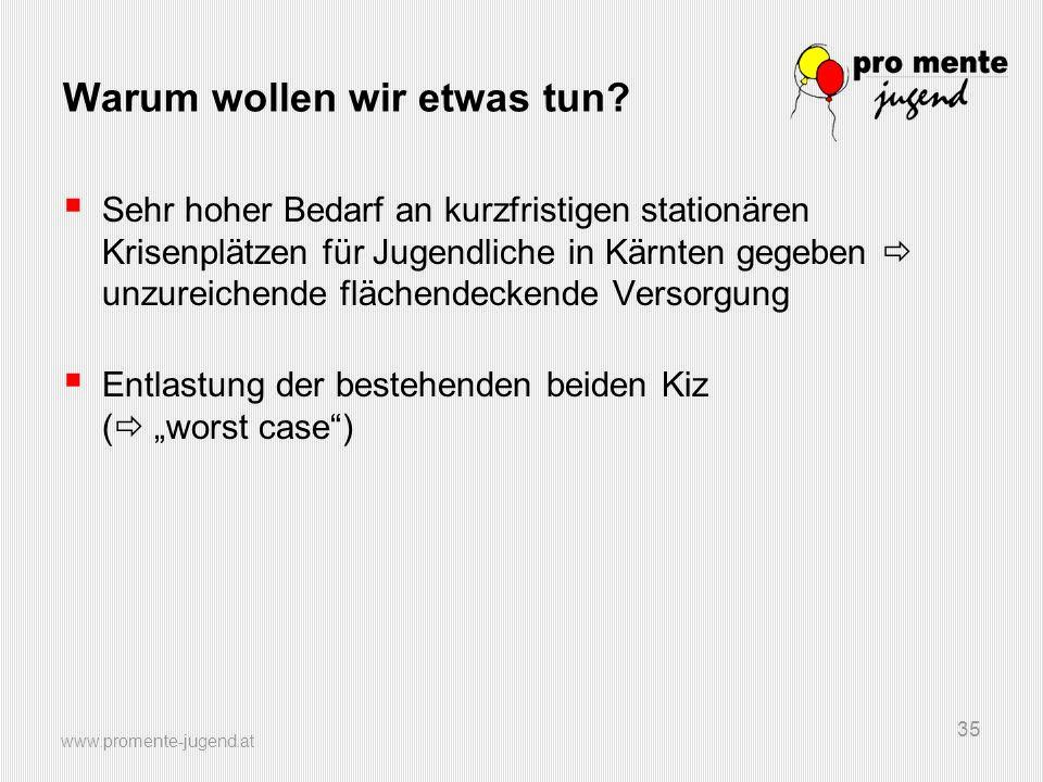 www.promente-jugend.at 35 Warum wollen wir etwas tun?  Sehr hoher Bedarf an kurzfristigen stationären Krisenplätzen für Jugendliche in Kärnten gegebe