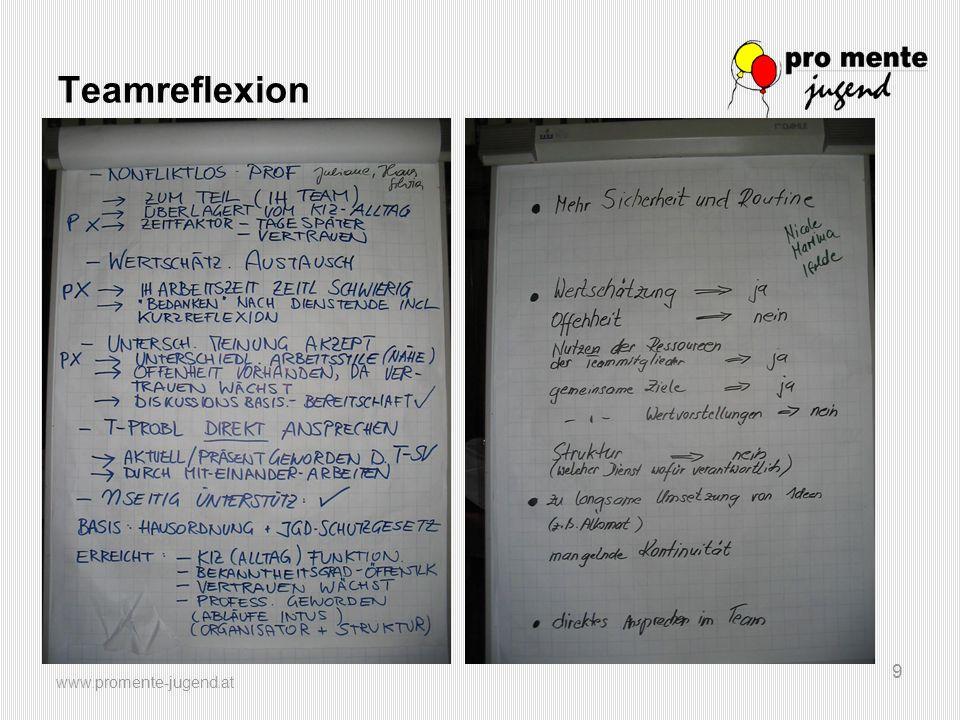 www.promente-jugend.at 10 Teamreflexion