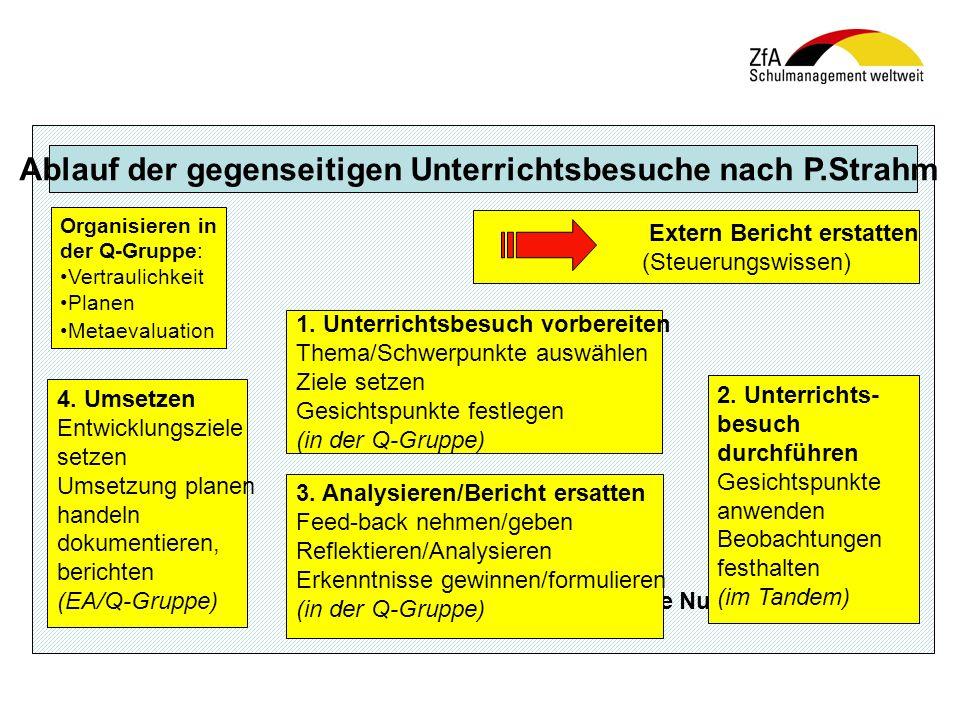 Ablauf der gegenseitigen Unterrichtsbesuche nach P.Strahm Organisieren in der Q-Gruppe: Vertraulichkeit Planen Metaevaluation 1. Unterrichtsbesuch vor