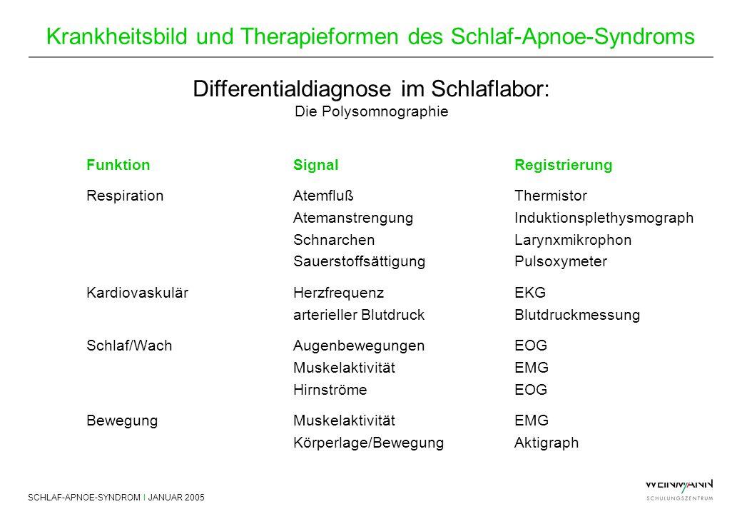 SCHLAF-APNOE-SYNDROM I JANUAR 2005 Krankheitsbild und Therapieformen des Schlaf-Apnoe-Syndroms FunktionSignalRegistrierung RespirationAtemflußThermist