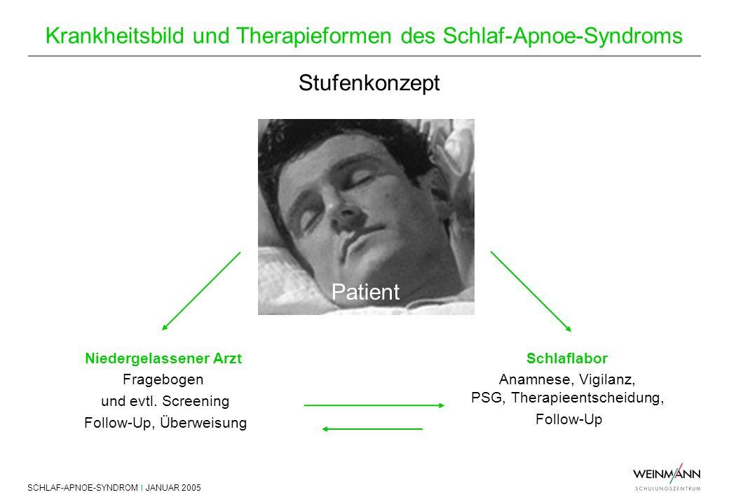 SCHLAF-APNOE-SYNDROM I JANUAR 2005 Krankheitsbild und Therapieformen des Schlaf-Apnoe-Syndroms Patient Stufenkonzept Niedergelassener Arzt Fragebogen
