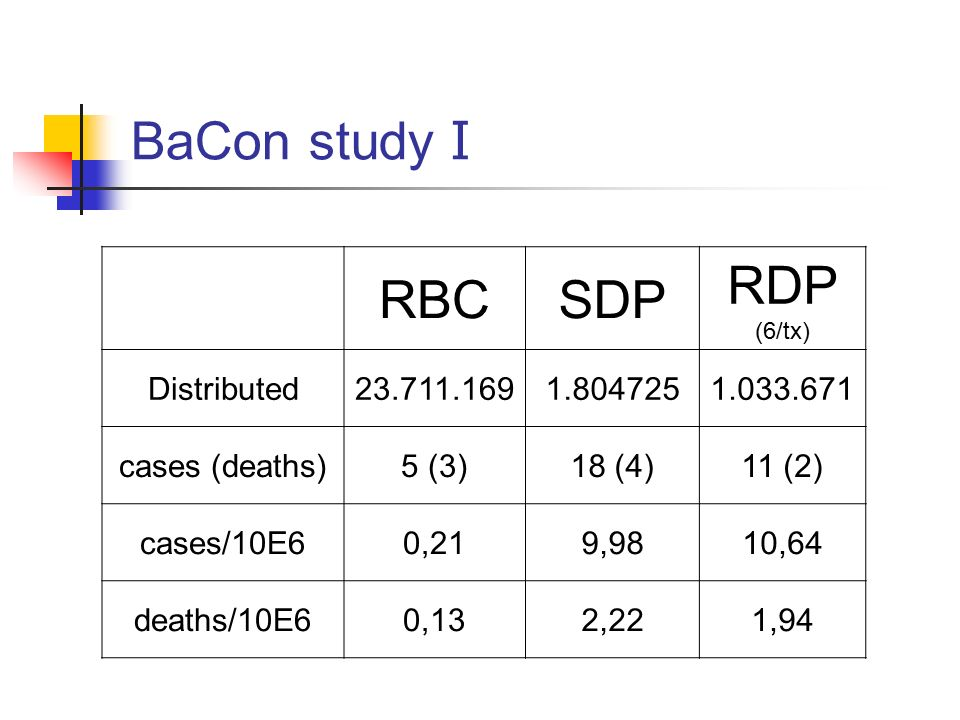 BaCon study I RBCSDP RDP (6/tx) Distributed23.711.1691.8047251.033.671 cases (deaths)5 (3)18 (4)11 (2) cases/10E60,219,9810,64 deaths/10E60,132,221,94
