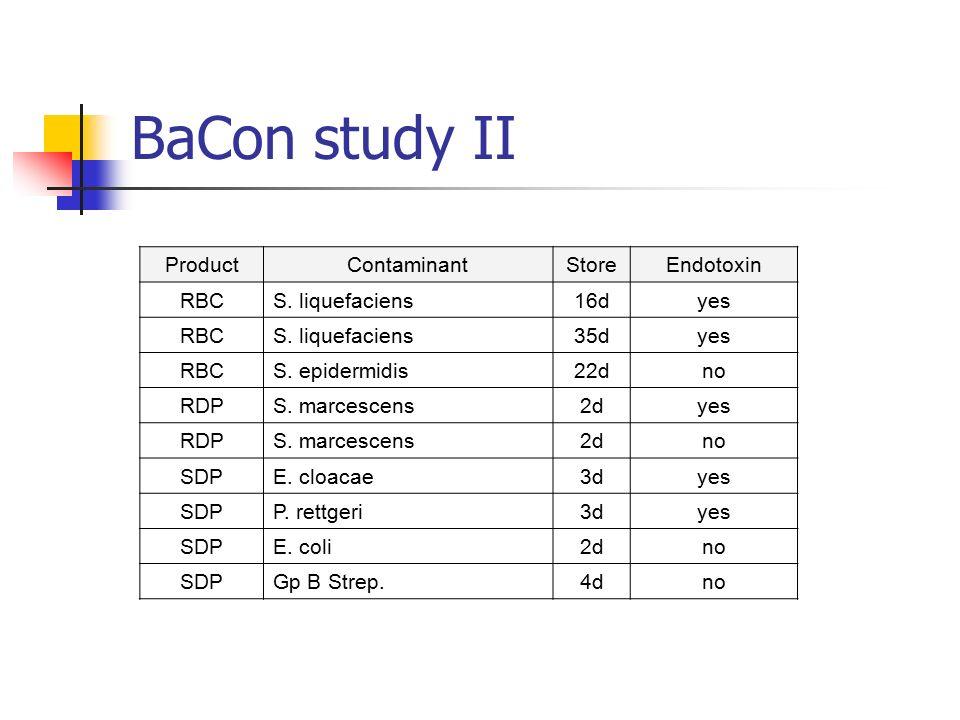 BaCon study II ProductContaminantStoreEndotoxin RBCS. liquefaciens16dyes RBCS. liquefaciens35dyes RBCS. epidermidis22dno RDPS. marcescens2dyes RDPS. m