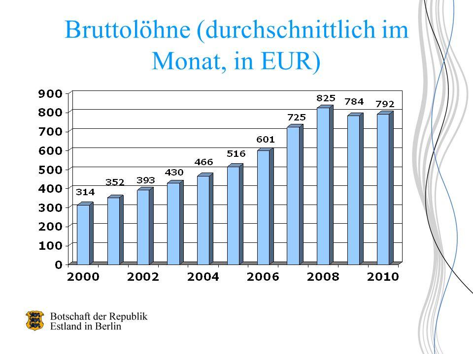 Bruttolöhne (durchschnittlich im Monat, in EUR)