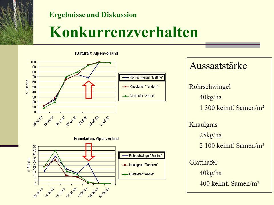 Aussaatstärke Rohrschwingel 40kg/ha 1 300 keimf. Samen/m² Knaulgras 25kg/ha 2 100 keimf. Samen/m² Glatthafer 40kg/ha 400 keimf. Samen/m² Ergebnisse un