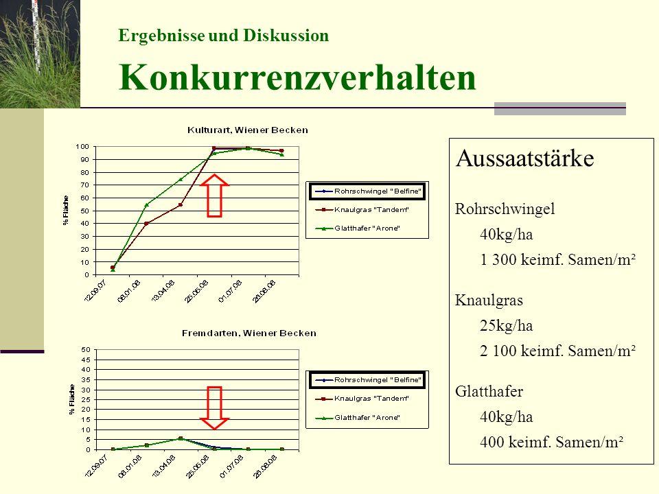Ergebnisse und Diskussion Konkurrenzverhalten Aussaatstärke Rohrschwingel 40kg/ha 1 300 keimf. Samen/m² Knaulgras 25kg/ha 2 100 keimf. Samen/m² Glatth