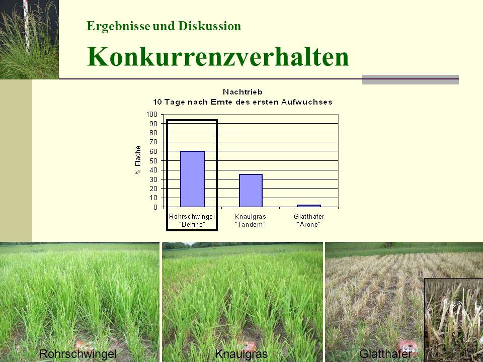 Ergebnisse und Diskussion Konkurrenzverhalten RohrschwingelKnaulgrasGlatthafer
