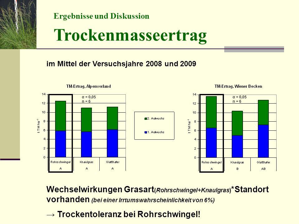 Ergebnisse und Diskussion Trockenmasseertrag im Mittel der Versuchsjahre 2008 und 2009 Wechselwirkungen Grasart (Rohrschwingel+Knaulgras) *Standort vorhanden (bei einer Irrtumswahrscheinlichkeit von 6%) → Trockentoleranz bei Rohrschwingel.