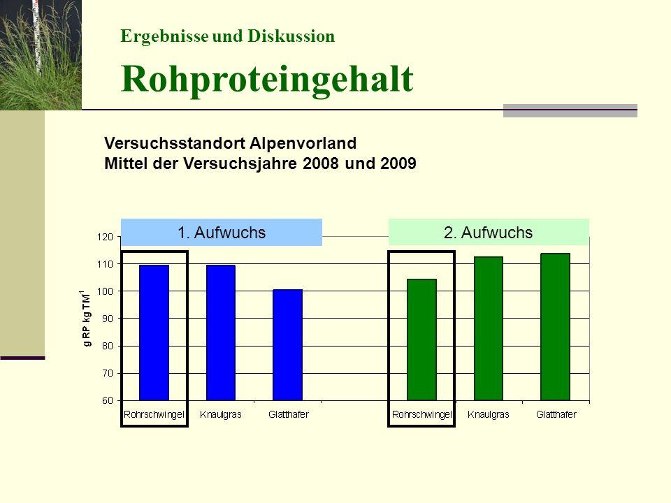 Ergebnisse und Diskussion Rohproteingehalt Versuchsstandort Alpenvorland Mittel der Versuchsjahre 2008 und 2009 1. Aufwuchs 2. Aufwuchs