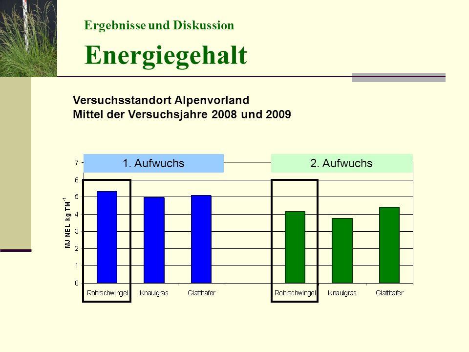 Ergebnisse und Diskussion Energiegehalt Versuchsstandort Alpenvorland Mittel der Versuchsjahre 2008 und 2009 1.