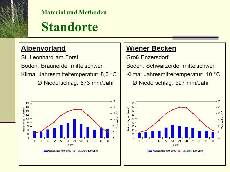 Wiener Becken Groß Enzersdorf Boden: Schwarzerde, mittelschwer Klima: Jahresmitteltemperatur: 10 °C Ø Niederschlag: 527 mm/Jahr Alpenvorland St. Leonh