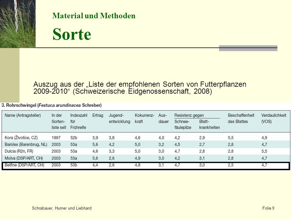 """Auszug aus der """"Liste der empfohlenen Sorten von Futterpflanzen 2009-2010 (Schweizerische Eidgenossenschaft, 2008) Schrabauer, Humer und Liebhard Folie 9 Material und Methoden Sorte"""