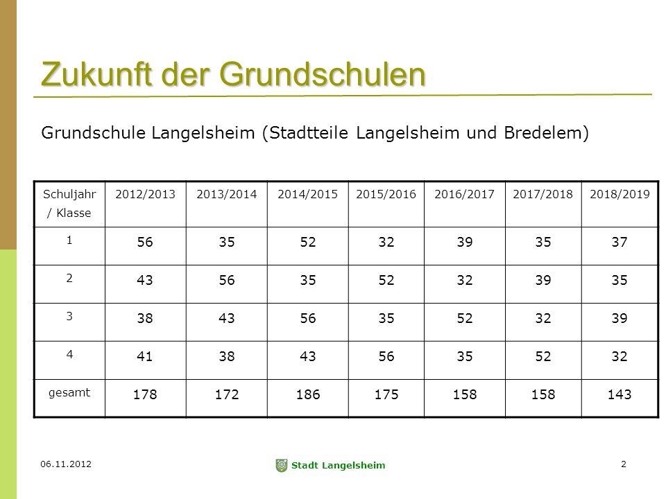 Stadt Langelsheim 2 Zukunft der Grundschulen Schuljahr / Klasse 2012/20132013/20142014/20152015/20162016/20172017/20182018/2019 1 56355232393537 2 43563552323935 3 38435635523239 4 41384356355232 gesamt 178172186175158 143 Grundschule Langelsheim (Stadtteile Langelsheim und Bredelem)
