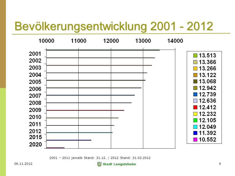 06.11.2012 Stadt Langelsheim 6 Bevölkerungsentwicklung 2001 - 2012 2001 – 2011 jeweils Stand: 31.12.