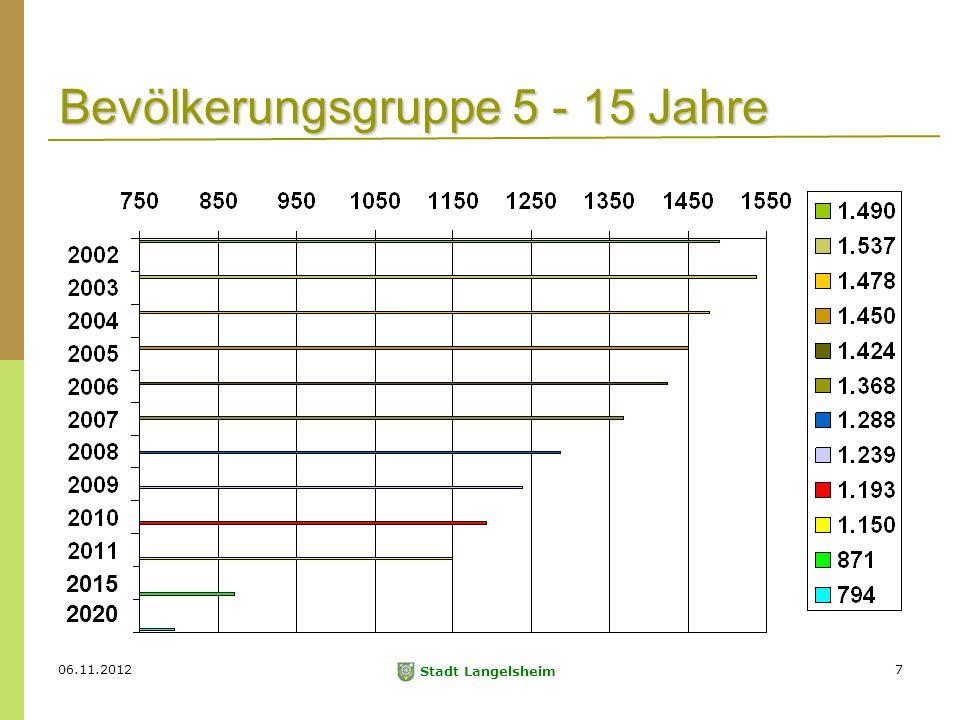 06.11.2012 Stadt Langelsheim 7 Bevölkerungsgruppe 5 - 15 Jahre 2015 2020