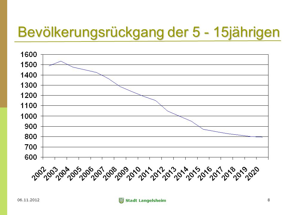 06.11.2012 Stadt Langelsheim 8 Bevölkerungsrückgang der 5 - 15jährigen