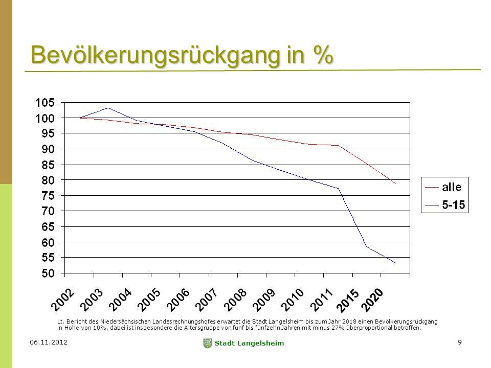 06.11.2012 Stadt Langelsheim 9 Bevölkerungsrückgang in % Lt.