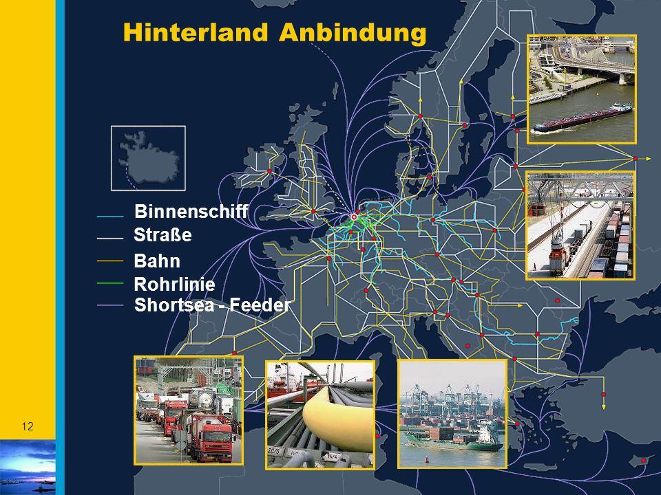 12 Bahn Straße Shortsea - Feeder Rohrlinie Binnenschiff Hinterland Anbindung