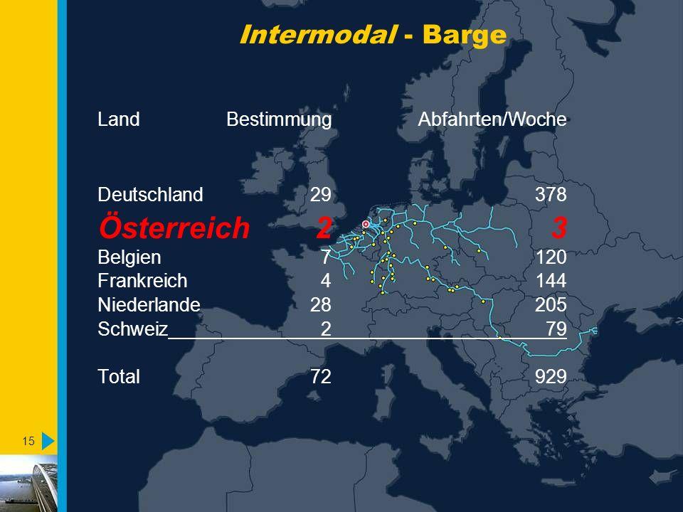 15 Intermodal - Barge LandBestimmungAbfahrten/Woche Deutschland29378 Österreich23 Belgien7120 Frankreich4144 Niederlande28205 Schweiz279 Total72929