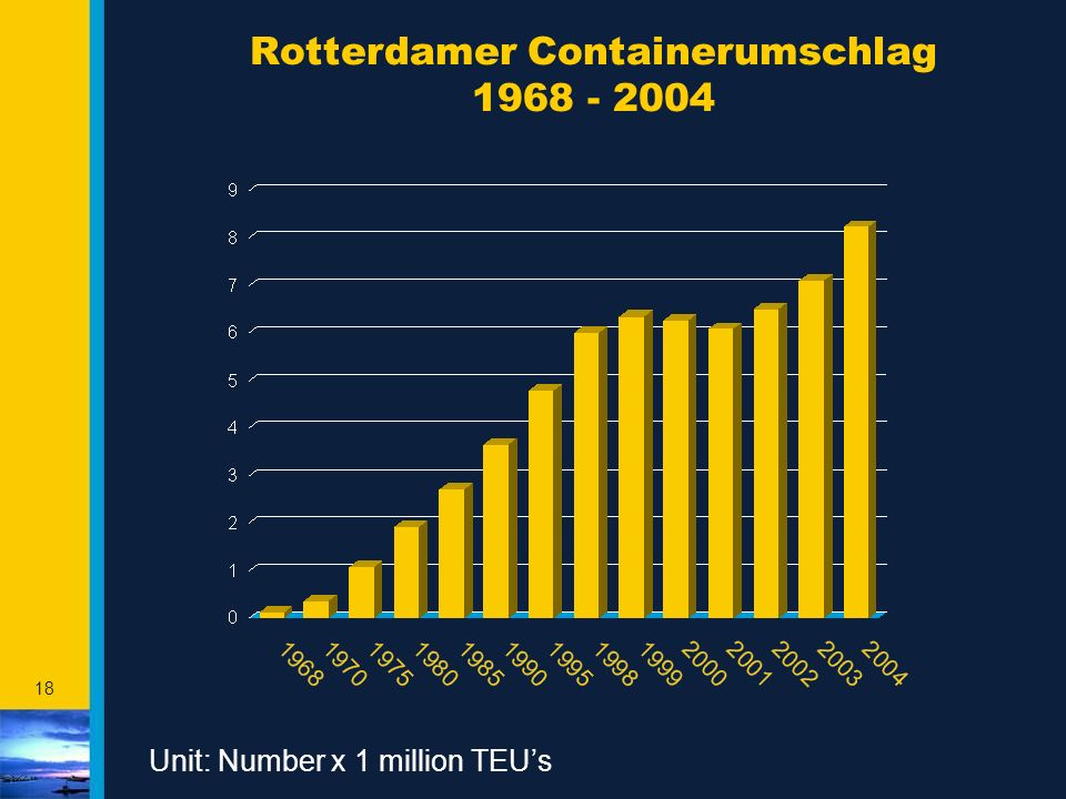 18 Rotterdamer Containerumschlag 1968 - 2004 Unit: Number x 1 million TEU's