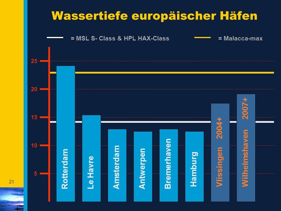 21 Wassertiefe europäischer Häfen RotterdamAntwerpenLe Havre Bremerhaven Hamburg Wilhelmshaven 2007+ = Malacca-max Vlissingen 2004+ Amsterdam 10 20 25