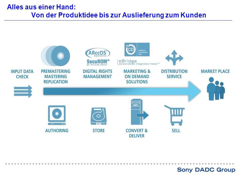 Alles aus einer Hand: Von der Produktidee bis zur Auslieferung zum Kunden