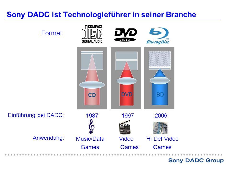 Sony DADC ist Technologieführer in seiner Branche 1987 19972006 Anwendung: Einführung bei DADC: Format Music/Data Video Hi Def Video GamesGames Games