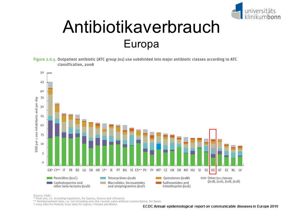 Antibiotikaverbrauch Europa ECDC Annual epidemiological report on communicable diseases in Europe 2010