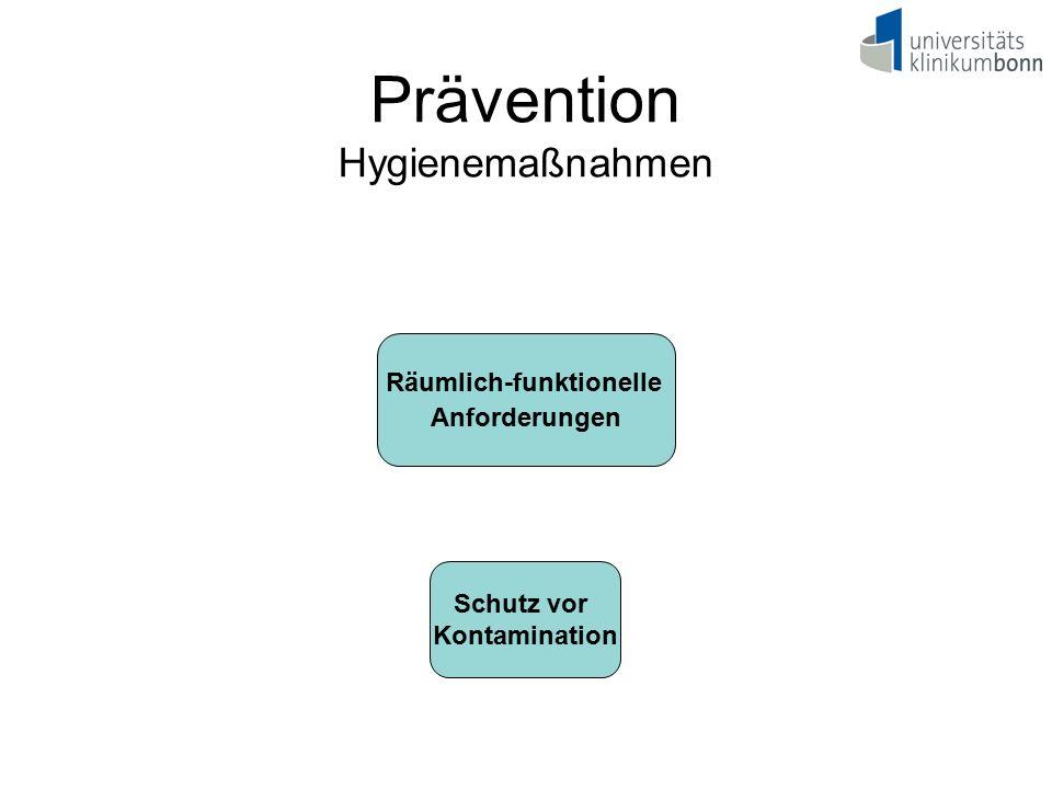 Räumlich-funktionelle Anforderungen Schutz vor Kontamination Prävention Hygienemaßnahmen