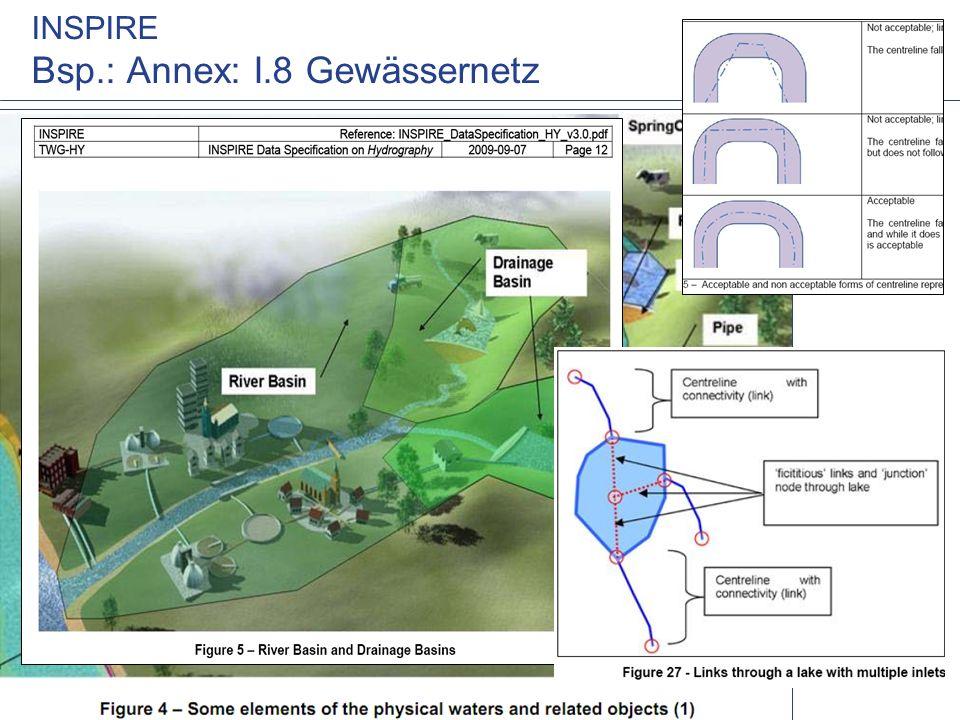 www.WUPPERVERBAND.de INSPIRE Bsp.: Annex: I.8 Gewässernetz