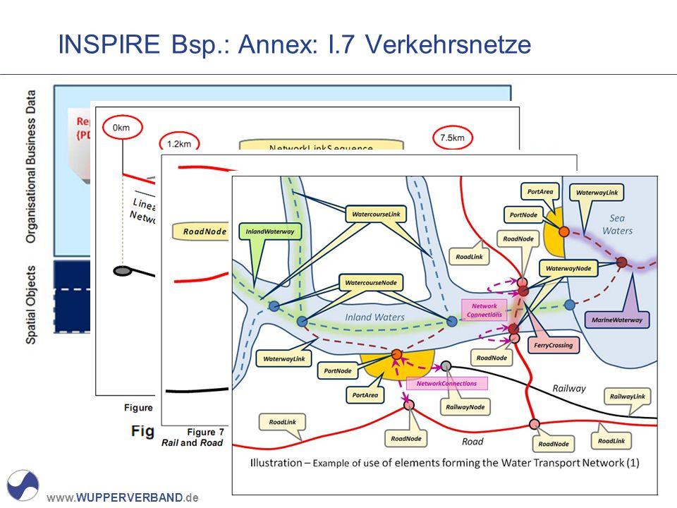 www.WUPPERVERBAND.de INSPIRE Bsp.: Annex: I.7 Verkehrsnetze