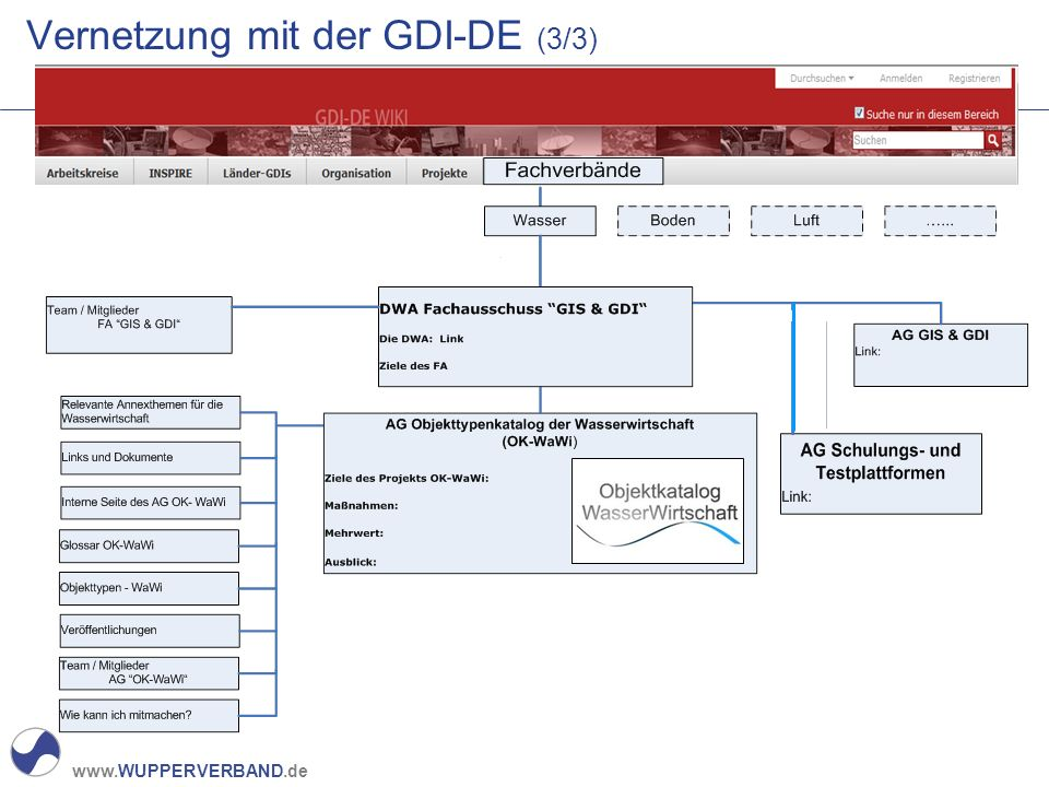www.WUPPERVERBAND.de Vernetzung mit der GDI-DE (3/3)