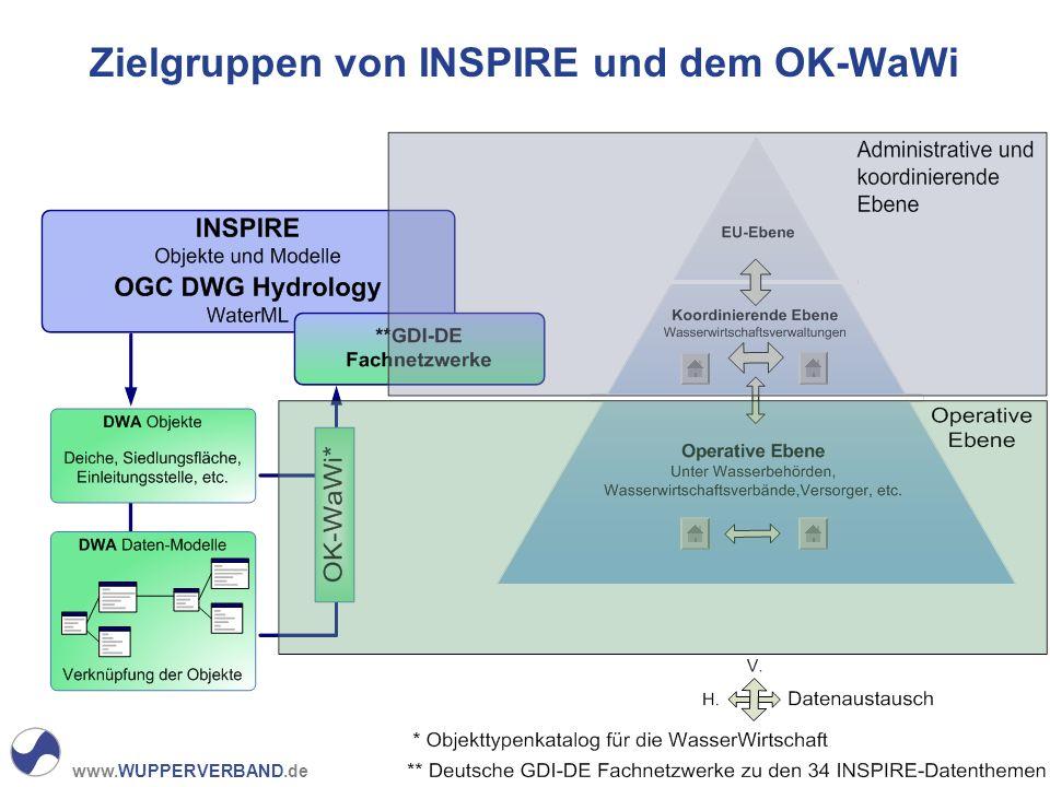 www.WUPPERVERBAND.de Zielgruppen von INSPIRE und dem OK-WaWi