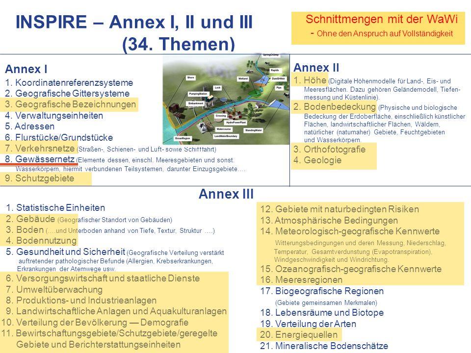 www.WUPPERVERBAND.de Schnittmengen mit der WaWi - Ohne den Anspruch auf Vollständigkeit INSPIRE – Annex I, II und III (34. Themen) Annex I 1. Koordina
