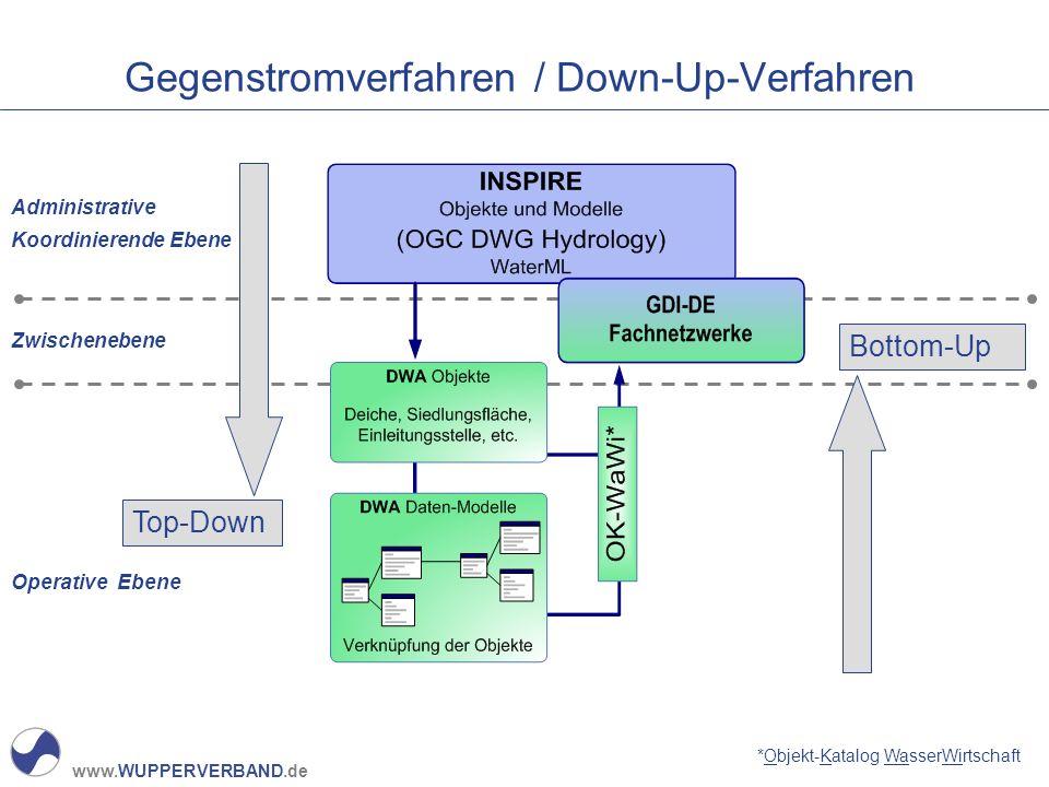 www.WUPPERVERBAND.de Gegenstromverfahren / Down-Up-Verfahren *Objekt-Katalog WasserWirtschaft Administrative Koordinierende Ebene Zwischenebene Operat