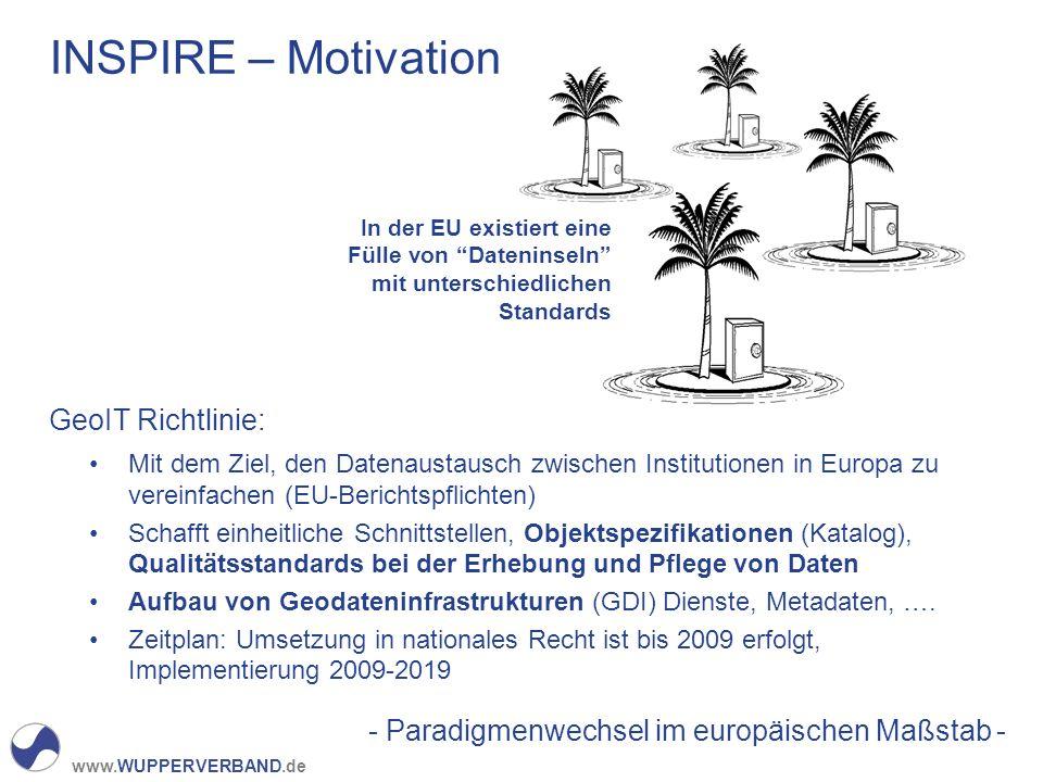 www.WUPPERVERBAND.de INSPIRE – Motivation In der EU existiert eine Fülle von Dateninseln mit unterschiedlichen Standards Mit dem Ziel, den Datenaustausch zwischen Institutionen in Europa zu vereinfachen (EU-Berichtspflichten) Schafft einheitliche Schnittstellen, Objektspezifikationen (Katalog), Qualitätsstandards bei der Erhebung und Pflege von Daten Aufbau von Geodateninfrastrukturen (GDI) Dienste, Metadaten, ….