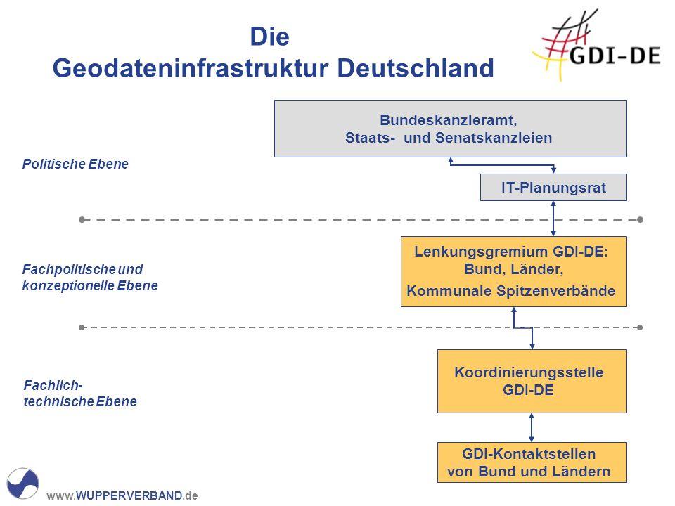 www.WUPPERVERBAND.de Koordinierungsstelle GDI-DE GDI-Kontaktstellen von Bund und Ländern Lenkungsgremium GDI-DE: Bund, Länder, Kommunale Spitzenverbän