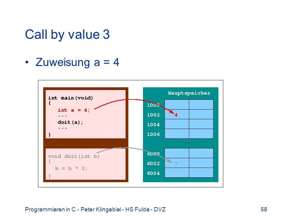 Programmieren in C - Peter Klingebiel - HS Fulda - DVZ58 Call by value 3 Zuweisung a = 4