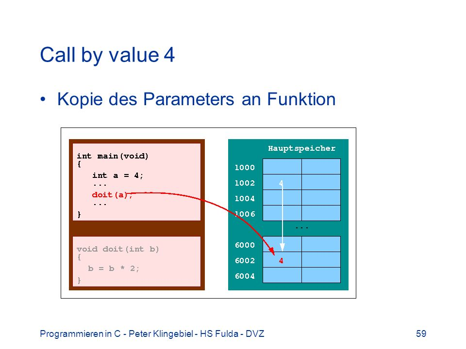 Programmieren in C - Peter Klingebiel - HS Fulda - DVZ59 Call by value 4 Kopie des Parameters an Funktion