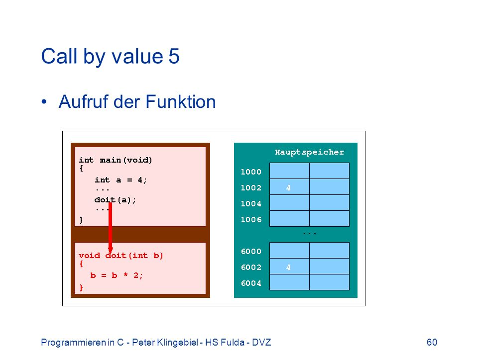 Programmieren in C - Peter Klingebiel - HS Fulda - DVZ60 Call by value 5 Aufruf der Funktion