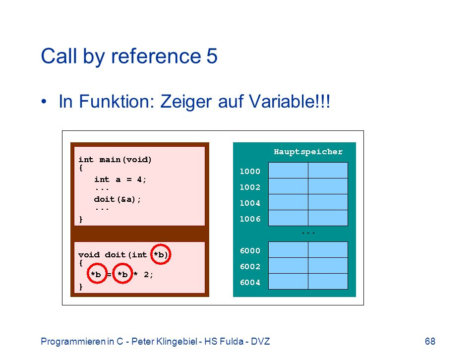 Programmieren in C - Peter Klingebiel - HS Fulda - DVZ68 Call by reference 5 In Funktion: Zeiger auf Variable!!!
