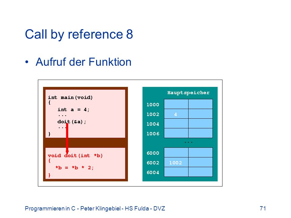 Programmieren in C - Peter Klingebiel - HS Fulda - DVZ71 Call by reference 8 Aufruf der Funktion