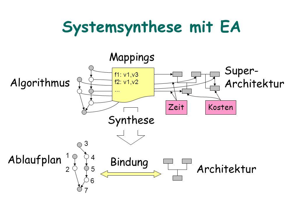 Systemsynthese mit EA Super- Architektur Algorithmus Mappings f1: v1,v3 f2: v1,v2... KostenZeit Synthese 1 2 3 4 5 6 7 Ablaufplan Architektur Bindung