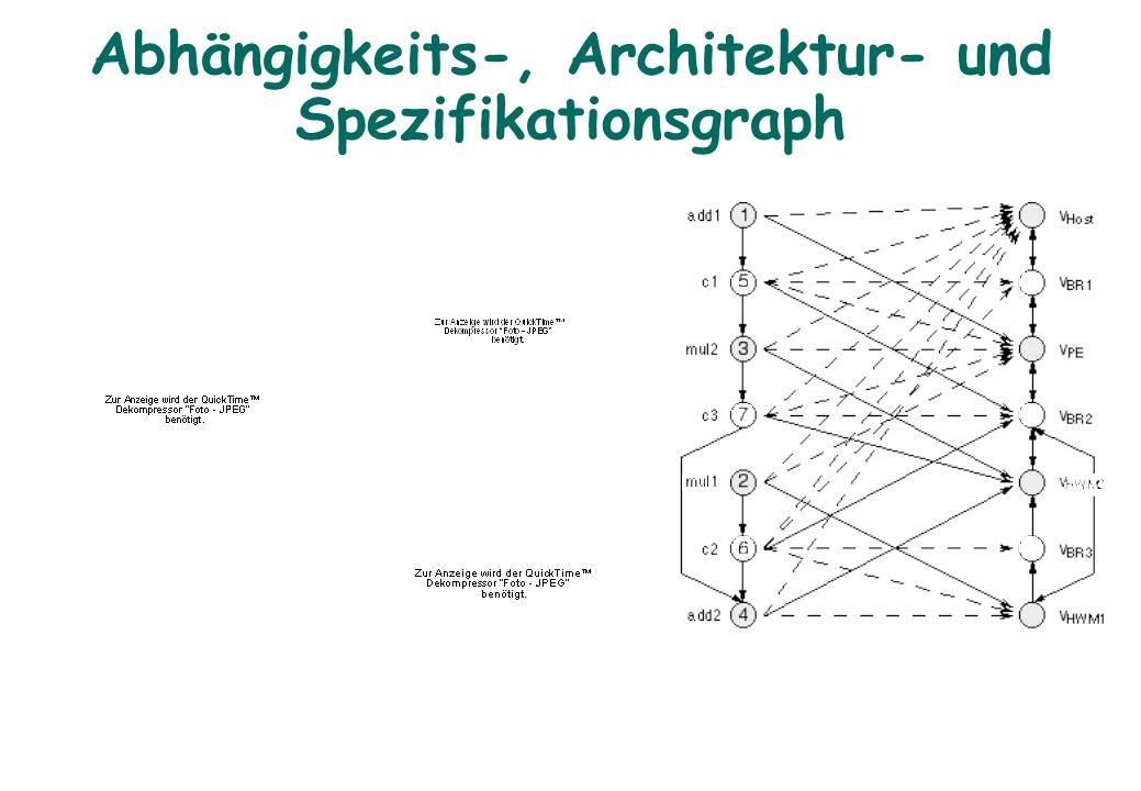 Abhängigkeits-, Architektur- und Spezifikationsgraph