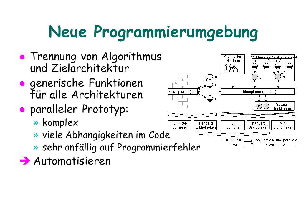 Neue Programmierumgebung Trennung von Algorithmus und Zielarchitektur generische Funktionen für alle Architekturen paralleler Prototyp: »komplex »viele Abhängigkeiten im Code »sehr anfällig auf Programmierfehler è Automatisieren