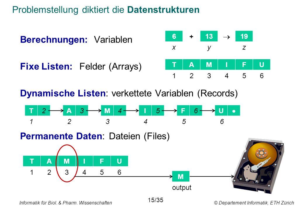 Problemstellung diktiert die Datenstrukturen Berechnungen:Variablen Fixe Listen:Felder (Arrays) Dynamische Listen: verkettete Variablen (Records) Permanente Daten:Dateien (Files) TAMIFU 6+13  19 xyz 123456 T2A3M4I5F6U  123456 TAMIFU 123456 M output Informatik für Biol.