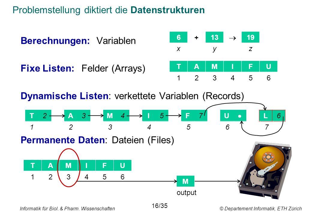 Problemstellung diktiert die Datenstrukturen Berechnungen:Variablen Fixe Listen:Felder (Arrays) Dynamische Listen: verkettete Variablen (Records) Permanente Daten:Dateien (Files) TAMIFU 6+13  19 xyz 123456 T2A3M4I5F7U  L6 1234567 TAMIFU 123456 M output Informatik für Biol.